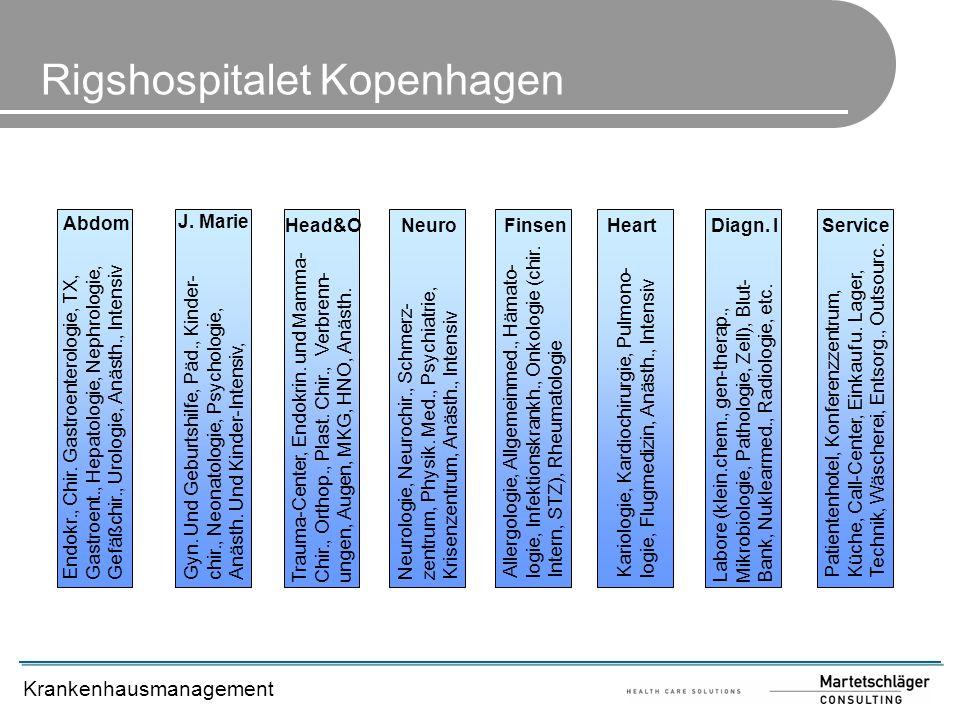 Krankenhausmanagement Rigshospitalet Kopenhagen Abdom J. Marie NeuroFinsenHeartDiagn. IService Endokr., Chir. Gastroenterologie, TX,Gastroent., Hepato