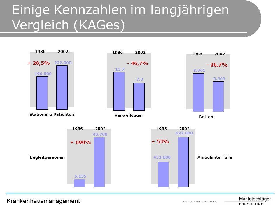 Krankenhausmanagement Einige Kennzahlen im langjährigen Vergleich (KAGes) Stationäre Patienten 196.000 252.000 1986 2002 + 28,5% Verweildauer 13,7 7,3