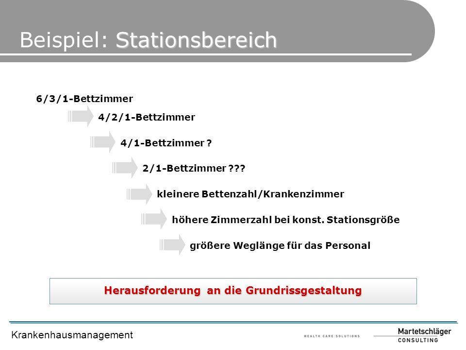 Krankenhausmanagement Stationsbereich Beispiel: Stationsbereich 6/3/1-Bettzimmer 4/2/1-Bettzimmer 4/1-Bettzimmer ? 2/1-Bettzimmer ??? kleinere Bettenz