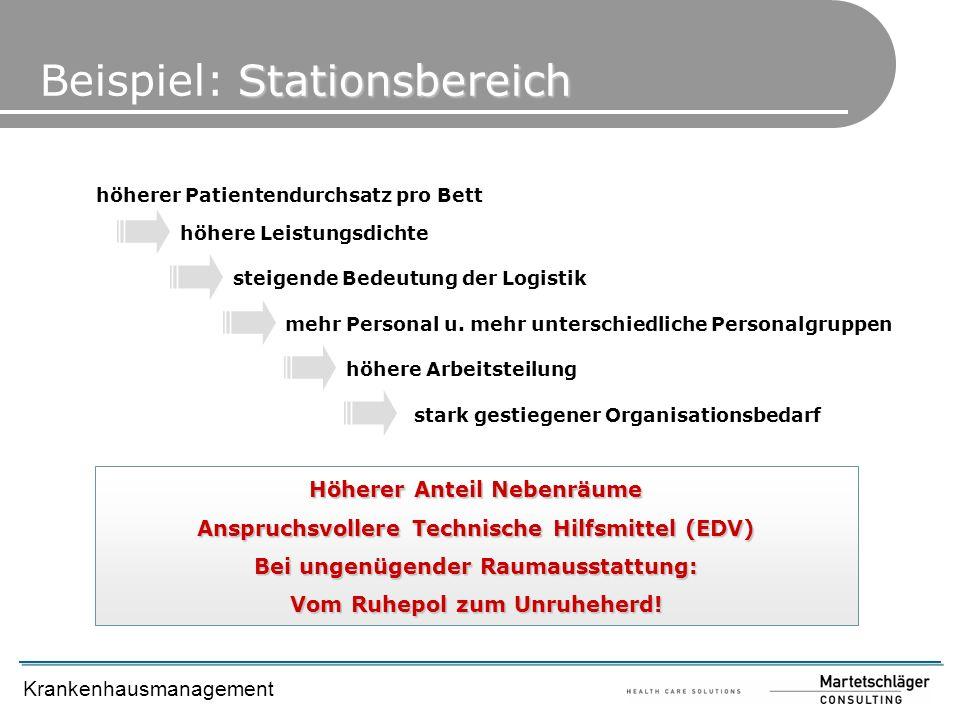 Krankenhausmanagement Stationsbereich Beispiel: Stationsbereich höherer Patientendurchsatz pro Bett höhere Leistungsdichte steigende Bedeutung der Log