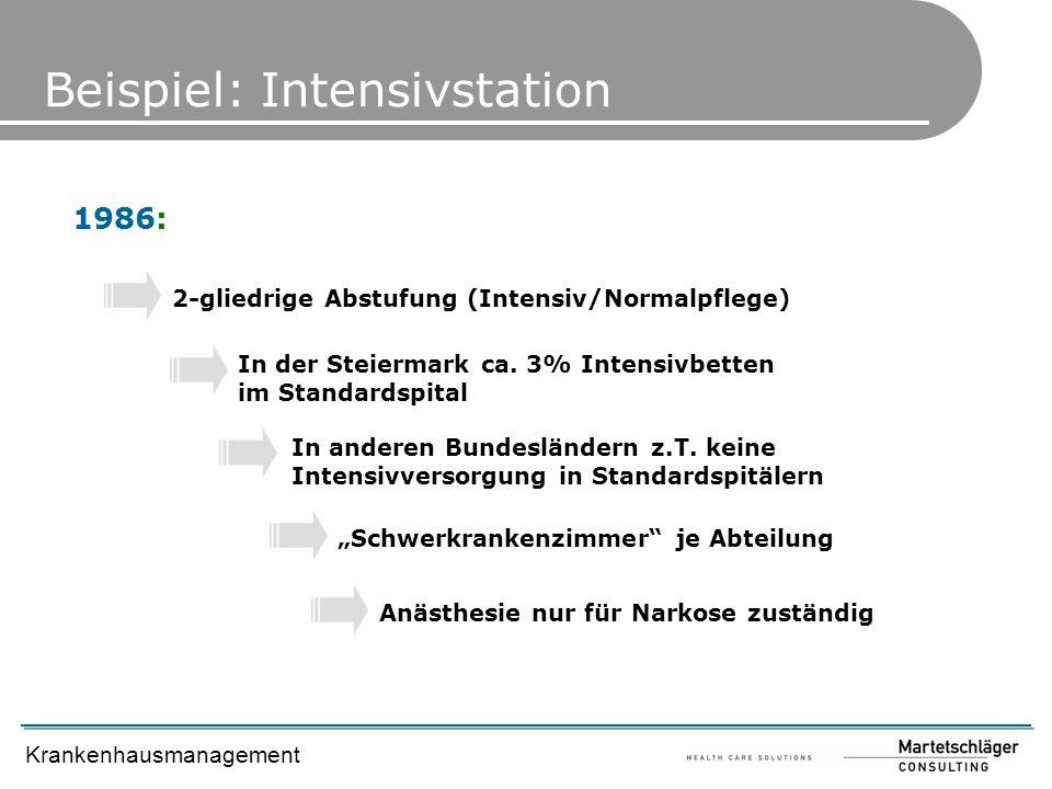 Krankenhausmanagement Beispiel: Intensivstation 1986: 2-gliedrige Abstufung (Intensiv/Normalpflege) In der Steiermark ca. 3% Intensivbetten im Standar