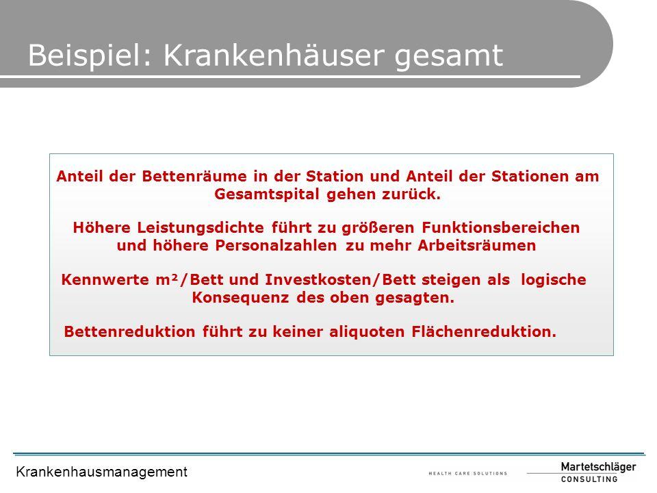 Krankenhausmanagement Beispiel: Krankenhäuser gesamt Anteil der Bettenräume in der Station und Anteil der Stationen am Gesamtspital gehen zurück. Höhe