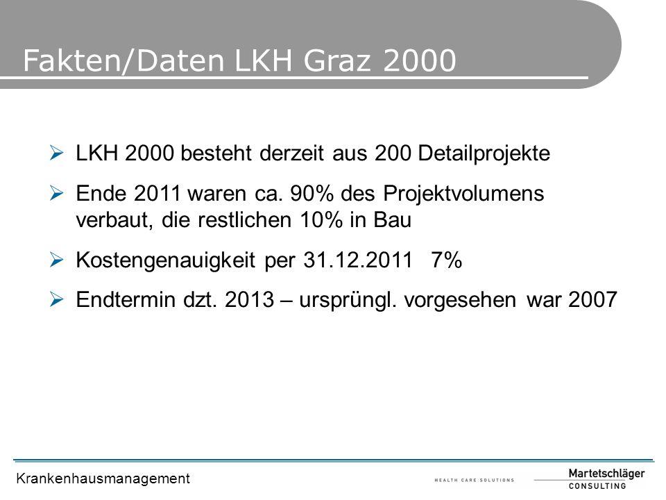 Krankenhausmanagement Fakten/Daten LKH Graz 2000 LKH 2000 besteht derzeit aus 200 Detailprojekte Ende 2011 waren ca. 90% des Projektvolumens verbaut,