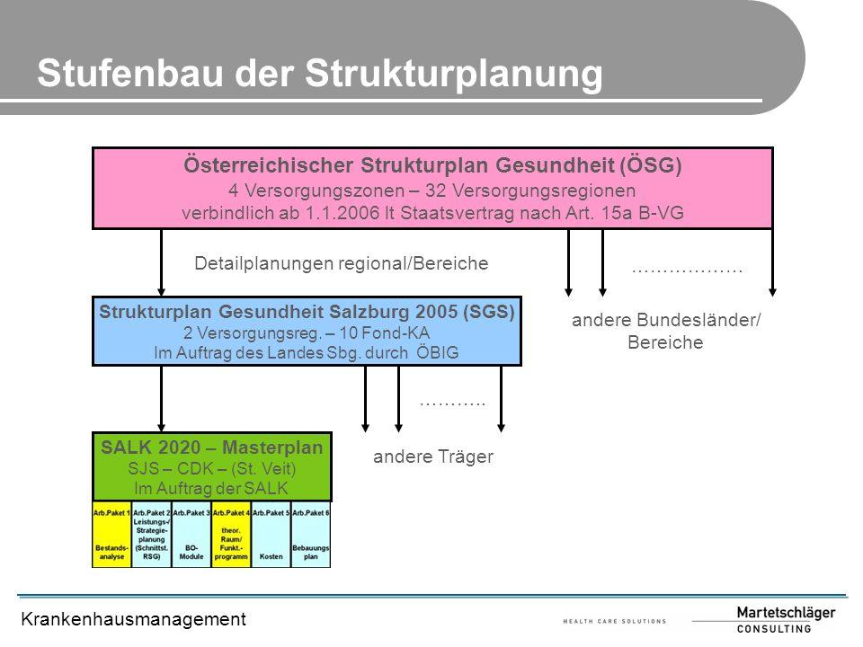 Krankenhausmanagement Österreichischer Strukturplan Gesundheit (ÖSG) 4 Versorgungszonen – 32 Versorgungsregionen verbindlich ab 1.1.2006 lt Staatsvert