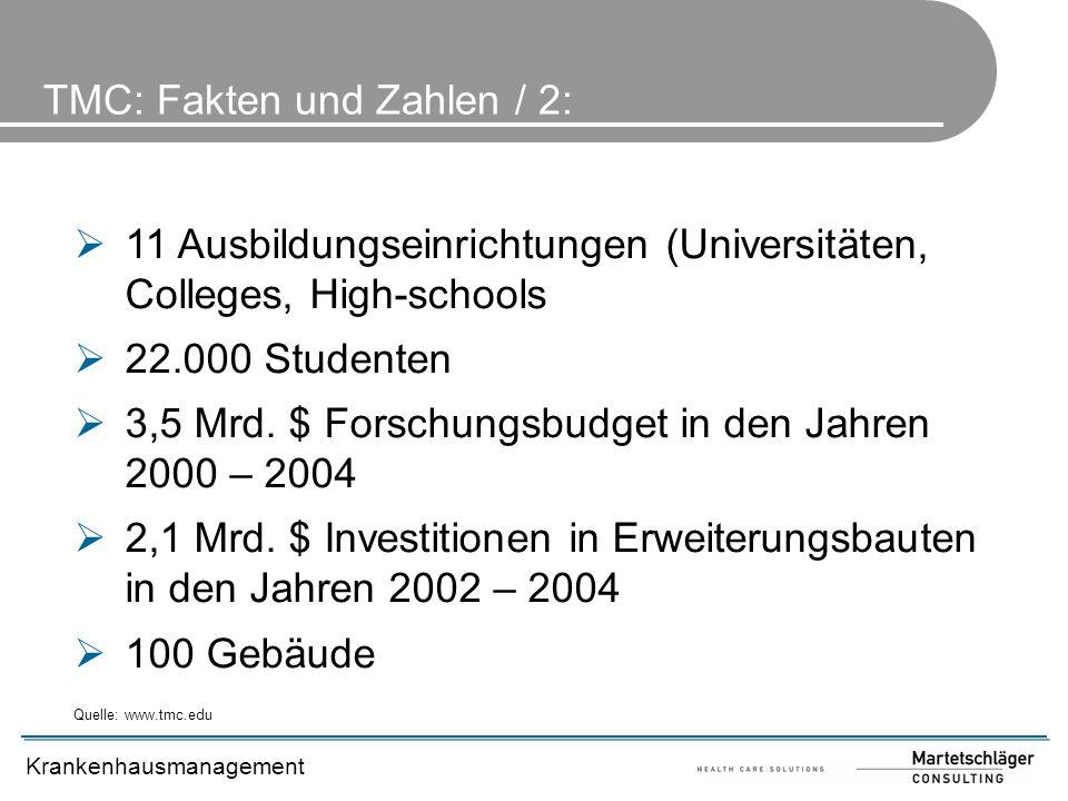 Krankenhausmanagement 11 Ausbildungseinrichtungen (Universitäten, Colleges, High-schools 22.000 Studenten 3,5 Mrd. $ Forschungsbudget in den Jahren 20