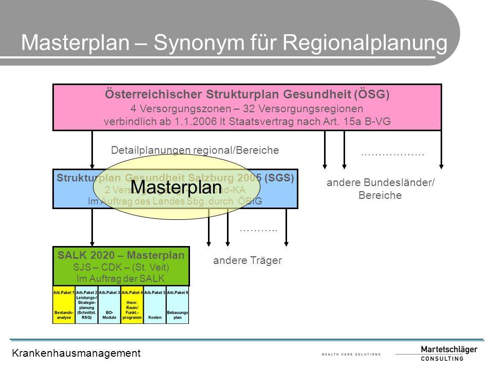 Krankenhausmanagement Masterplan – Synonym für Regionalplanung Österreichischer Strukturplan Gesundheit (ÖSG) 4 Versorgungszonen – 32 Versorgungsregio