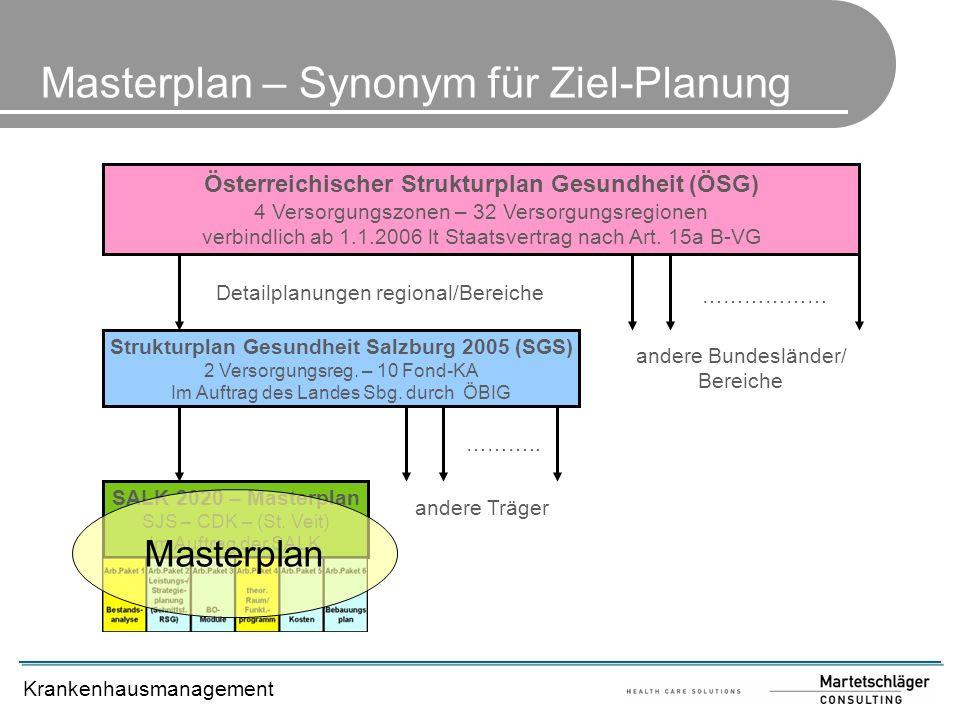 Krankenhausmanagement Masterplan – Synonym für Ziel-Planung Österreichischer Strukturplan Gesundheit (ÖSG) 4 Versorgungszonen – 32 Versorgungsregionen