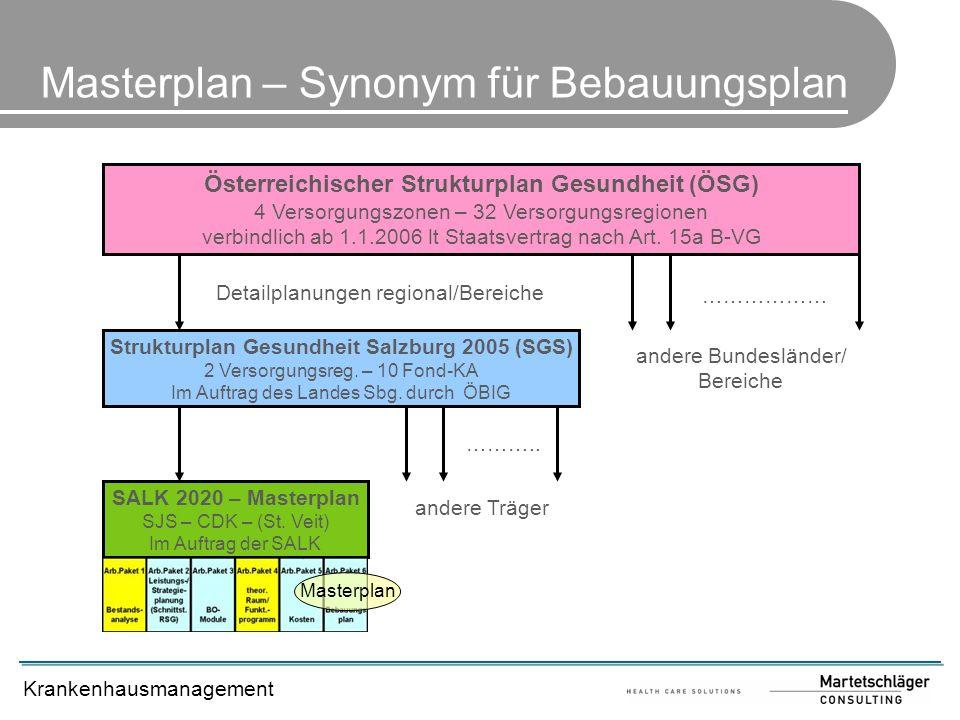 Krankenhausmanagement Masterplan – Synonym für Bebauungsplan Österreichischer Strukturplan Gesundheit (ÖSG) 4 Versorgungszonen – 32 Versorgungsregione