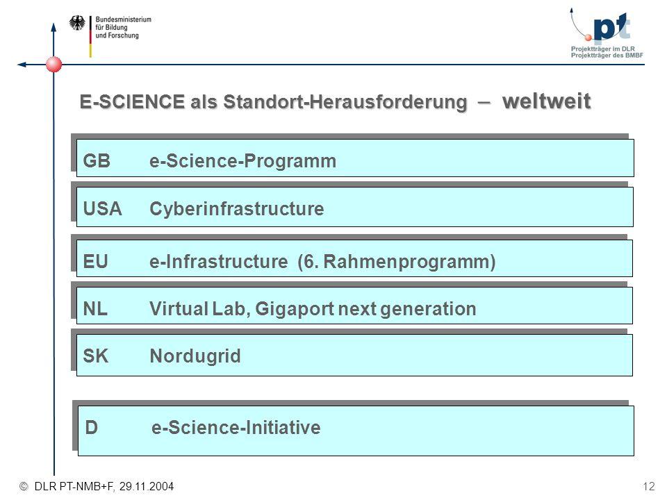 © © DLR PT-NMB+F, 29.11.2004 12 GBe-Science-Programm E-SCIENCE als Standort-Herausforderung – weltweit USACyberinfrastructure EUe-Infrastructure (6. R