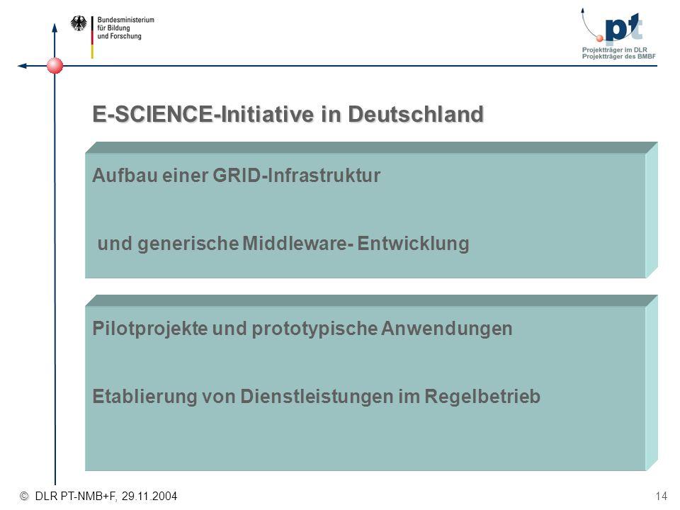 © © DLR PT-NMB+F, 29.11.2004 14 Aufbau einer GRID-Infrastruktur und generische Middleware- Entwicklung E-SCIENCE-Initiative in Deutschland Pilotprojek