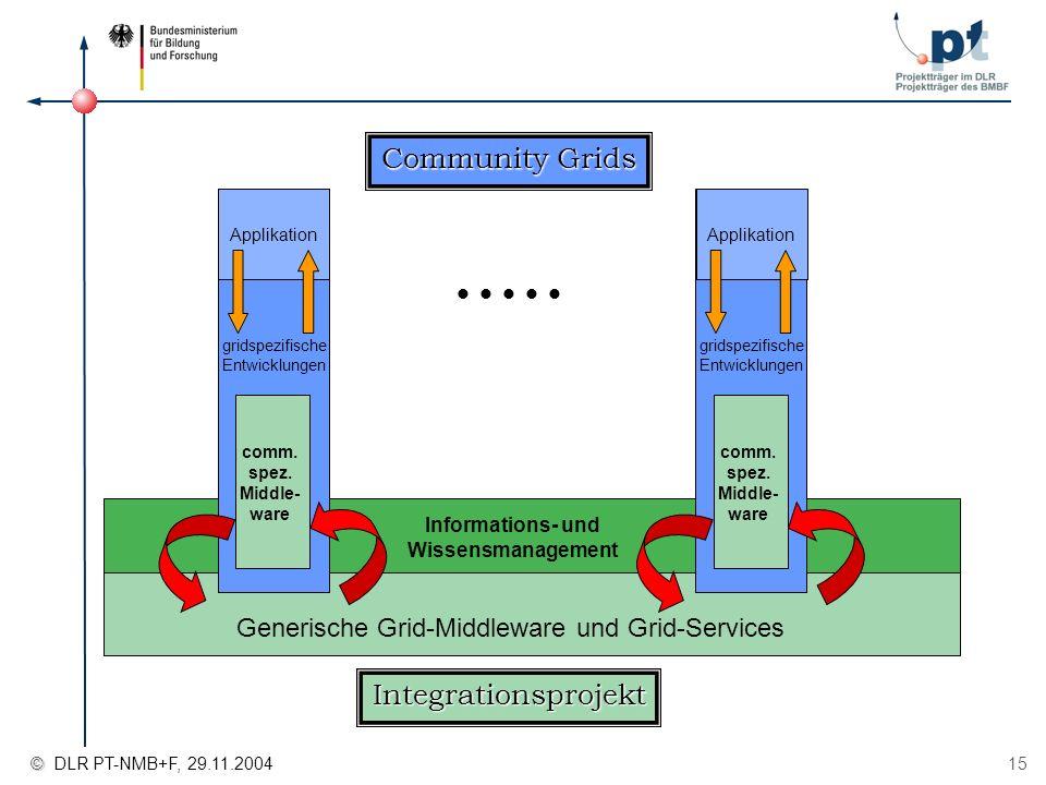 © © DLR PT-NMB+F, 29.11.2004 15 Community Grids Integrationsprojekt Generische Grid-Middleware und Grid-Services Informations- und Wissensmanagement g