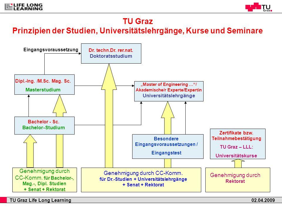 TU Graz Life Long Learning 02.04.2009 TU Graz Prinzipien der Studien, Universitätslehrgänge, Kurse und Seminare Genehmigung durch CC-Komm. für Bachelo