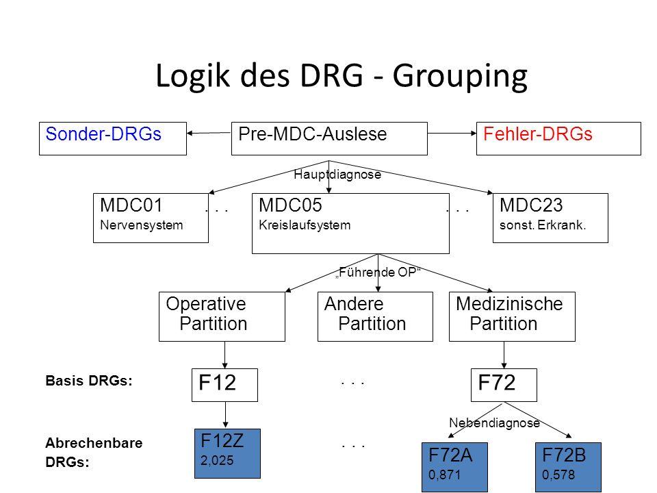 MDC05 Kreislaufsystem MDC01 Nervensystem MDC23 sonst.