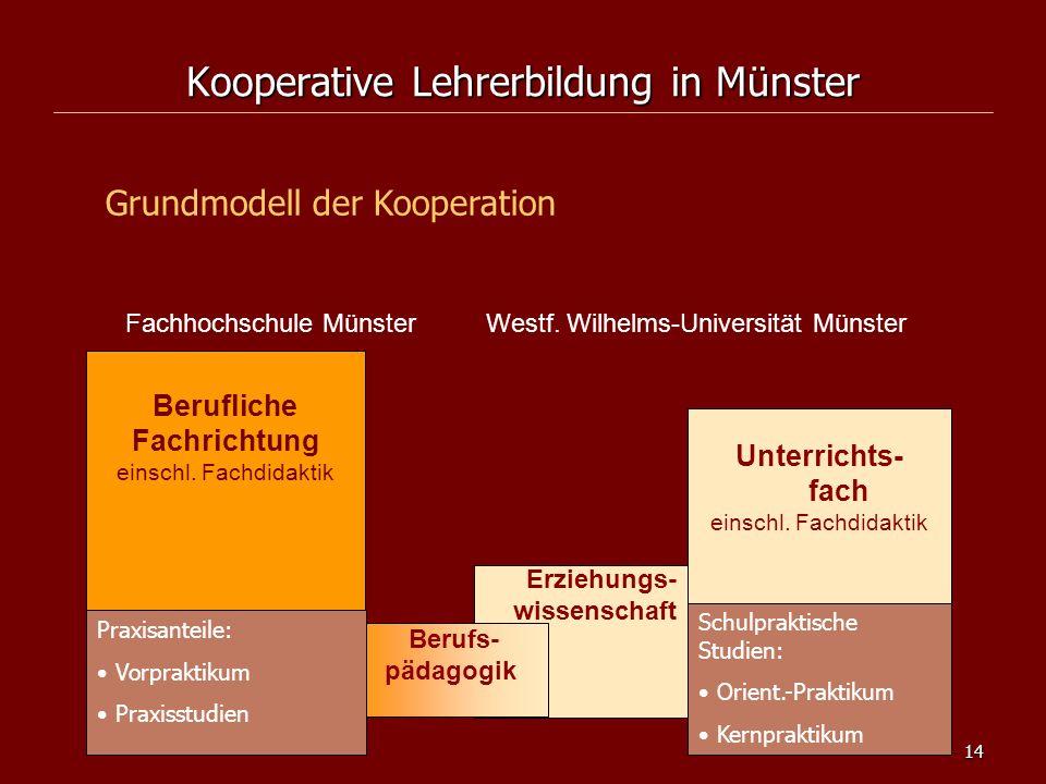 14 Kooperative Lehrerbildung in Münster Grundmodell der Kooperation Erziehungs- wissenschaft Unterrichts- fach einschl. Fachdidaktik Fachhochschule Mü