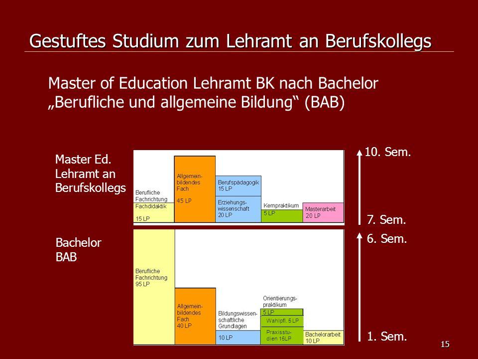 15 Master of Education Lehramt BK nach Bachelor Berufliche und allgemeine Bildung (BAB) Master Ed. Lehramt an Berufskollegs Bachelor BAB 1. Sem. 6. Se