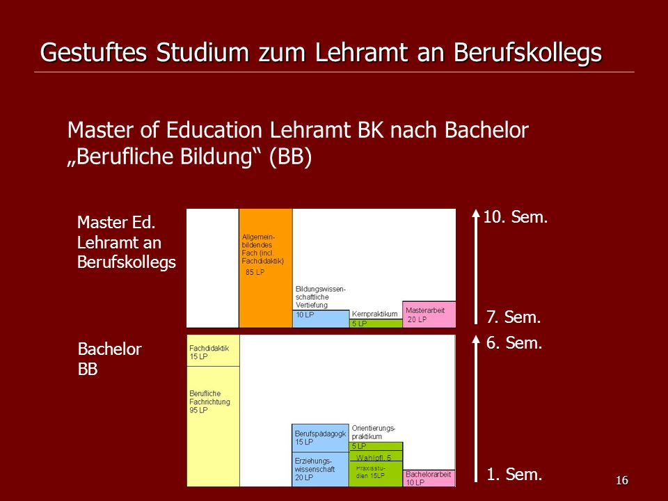 16 Gestuftes Studium zum Lehramt an Berufskollegs Master of Education Lehramt BK nach Bachelor Berufliche Bildung (BB) Master Ed. Lehramt an Berufskol