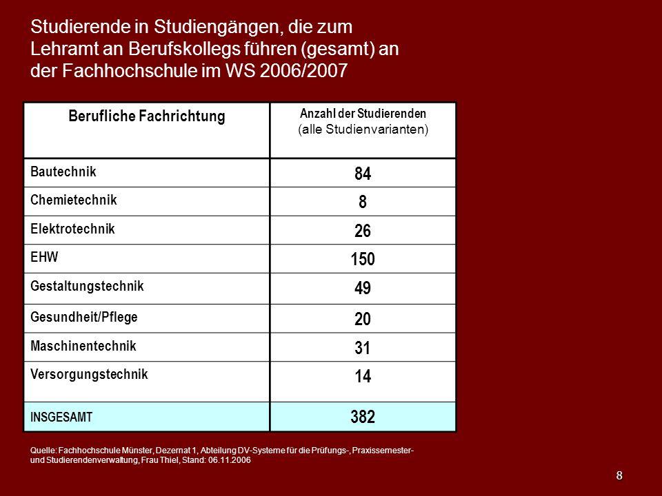 8 Studierende in Studiengängen, die zum Lehramt an Berufskollegs führen (gesamt) an der Fachhochschule im WS 2006/2007 Berufliche Fachrichtung Anzahl