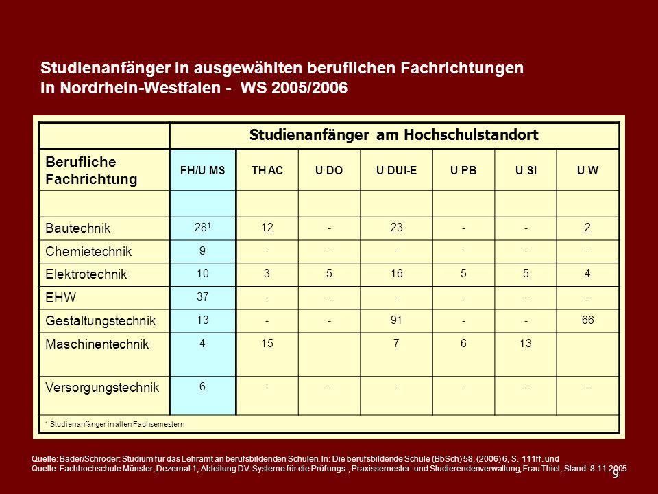 9 Studienanfänger in ausgewählten beruflichen Fachrichtungen in Nordrhein-Westfalen - WS 2005/2006 Studienanfänger am Hochschulstandort Berufliche Fac