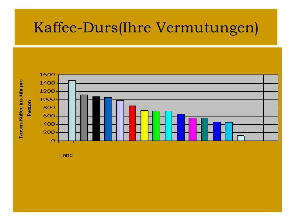 Kaffee-Durst In welchen Ländern trinkt man gern Kaffee? Tragen Sie die Ländernamen ein und tauschen Sie Ihre Meinungen aus.