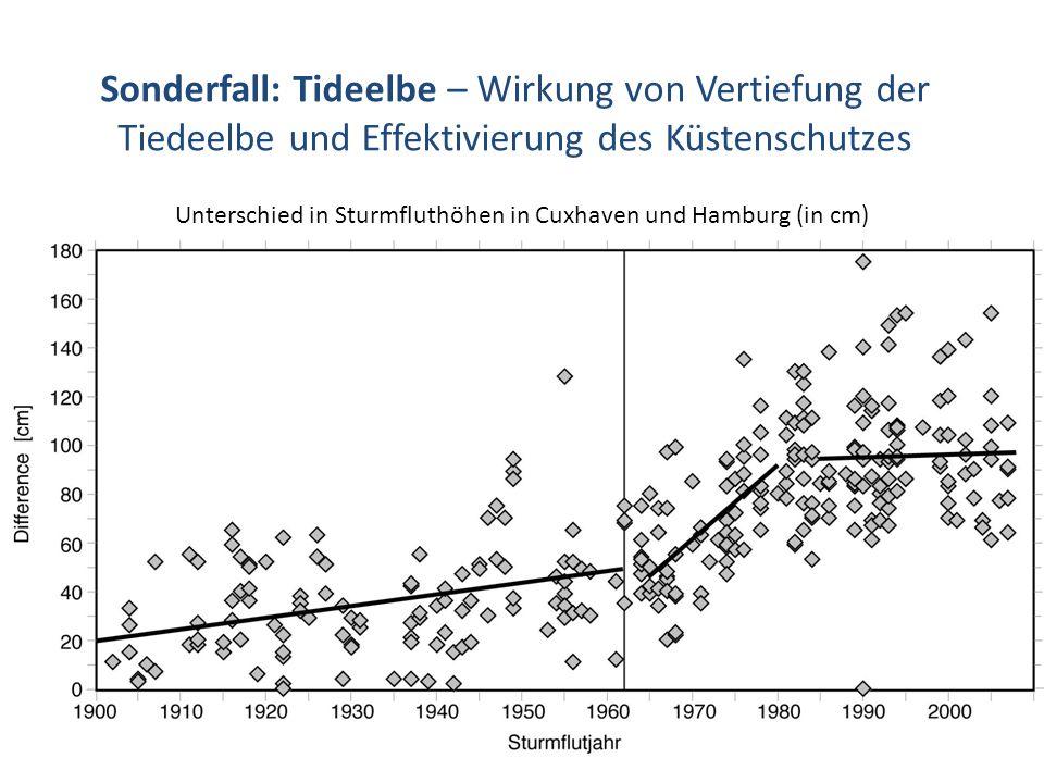 Sonderfall: Tideelbe – Wirkung von Vertiefung der Tiedeelbe und Effektivierung des Küstenschutzes Unterschied in Sturmfluthöhen in Cuxhaven und Hambur