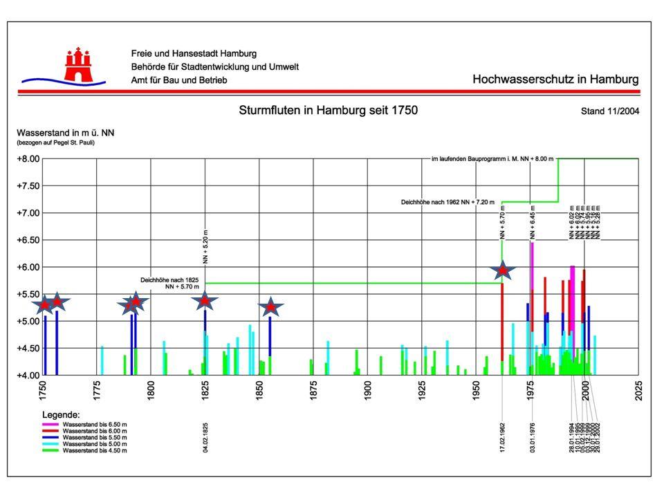 Quelle: GKSS, 2009 : Nordseesturmfluten im Klimawandel.