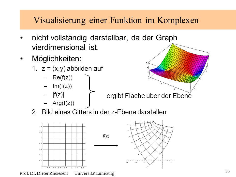 10 Prof. Dr. Dieter Riebesehl Universität Lüneburg Visualisierung einer Funktion im Komplexen nicht vollständig darstellbar, da der Graph vierdimensio