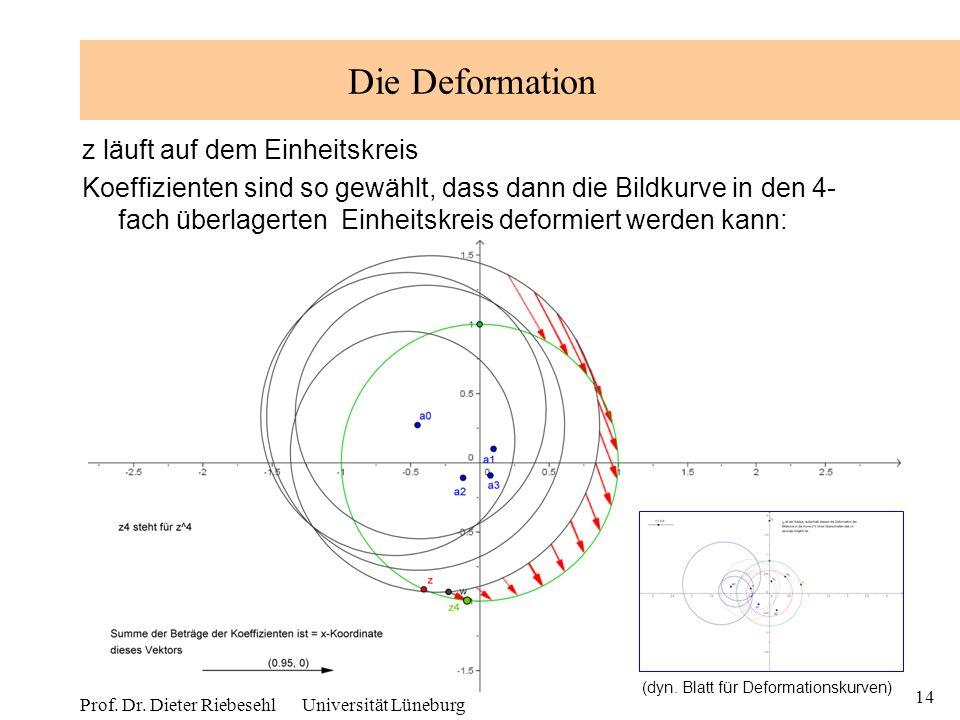 14 Prof. Dr. Dieter Riebesehl Universität Lüneburg Die Deformation z läuft auf dem Einheitskreis Koeffizienten sind so gewählt, dass dann die Bildkurv