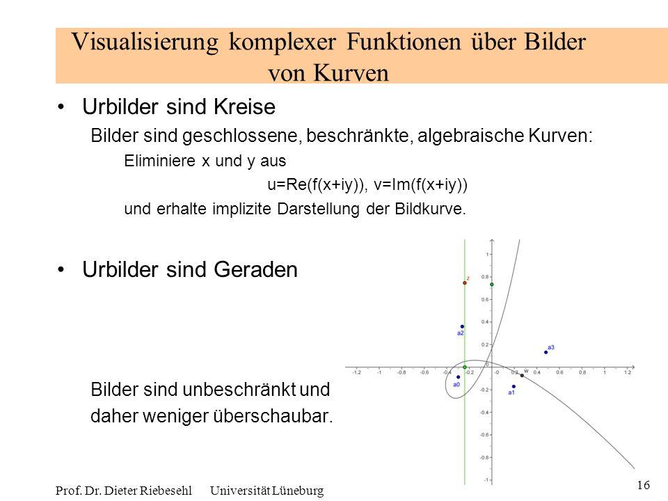 16 Prof. Dr. Dieter Riebesehl Universität Lüneburg Visualisierung komplexer Funktionen über Bilder von Kurven Urbilder sind Kreise Bilder sind geschlo