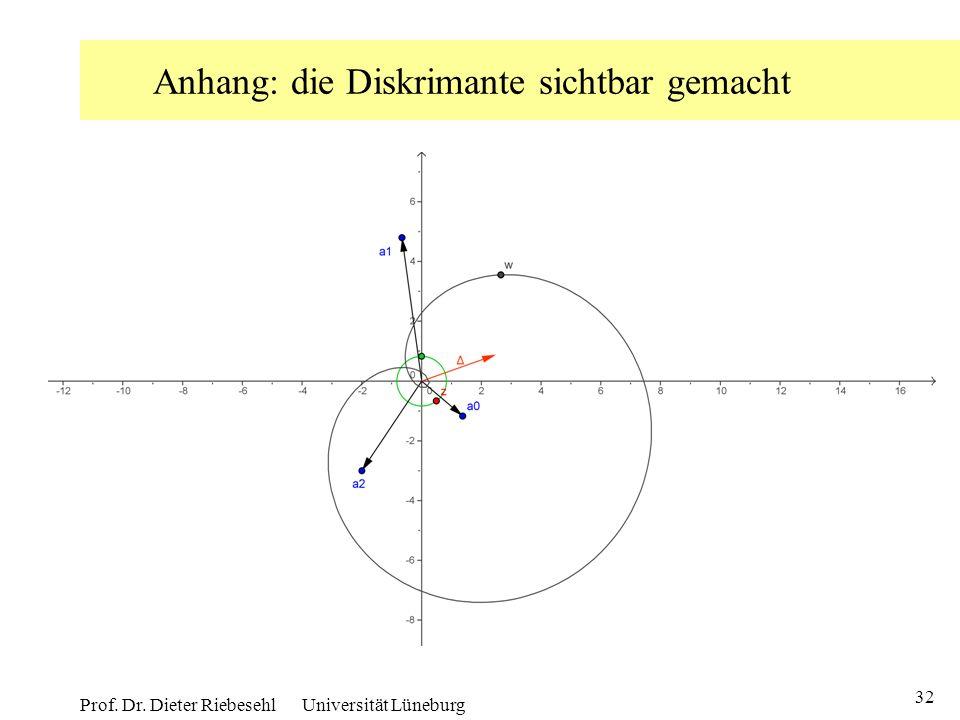 32 Prof. Dr. Dieter Riebesehl Universität Lüneburg Anhang: die Diskrimante sichtbar gemacht