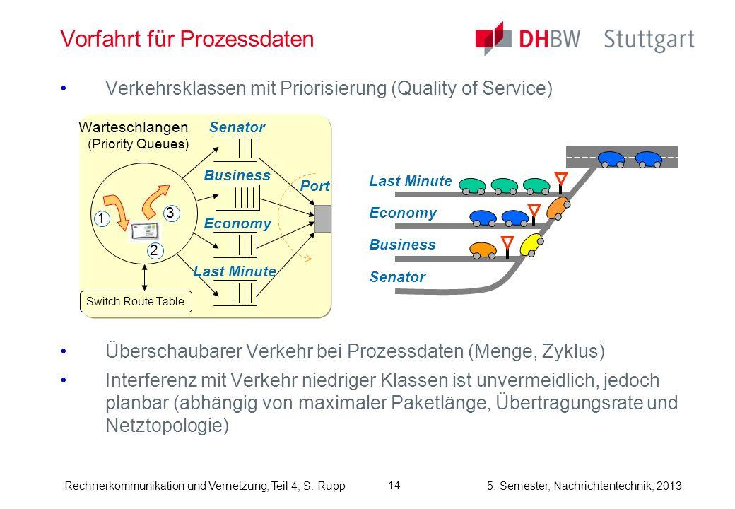 5. Semester, Nachrichtentechnik, 2013Rechnerkommunikation und Vernetzung, Teil 4, S. Rupp Vorfahrt für Prozessdaten Verkehrsklassen mit Priorisierung