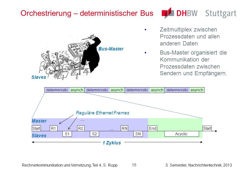 5. Semester, Nachrichtentechnik, 2013Rechnerkommunikation und Vernetzung, Teil 4, S. Rupp Orchestrierung – deterministischer Bus Zeitmultiplex zwische