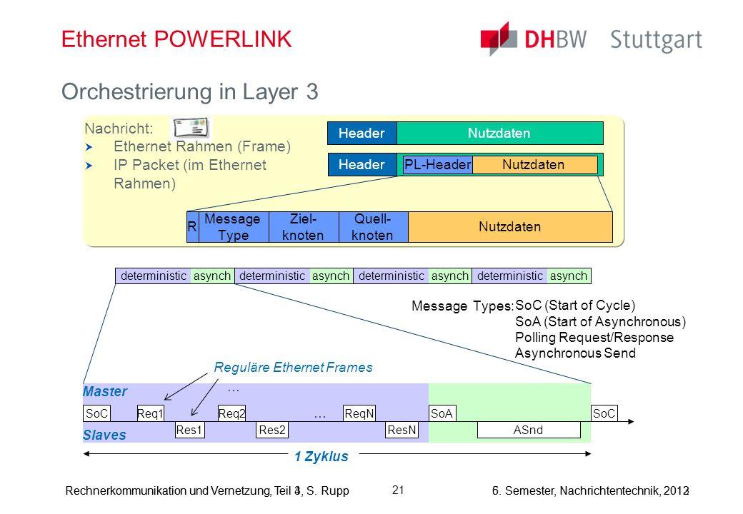 5. Semester, Nachrichtentechnik, 2013Rechnerkommunikation und Vernetzung, Teil 4, S. Rupp Ethernet POWERLINK Orchestrierung in Layer 3 Rechnerkommunik