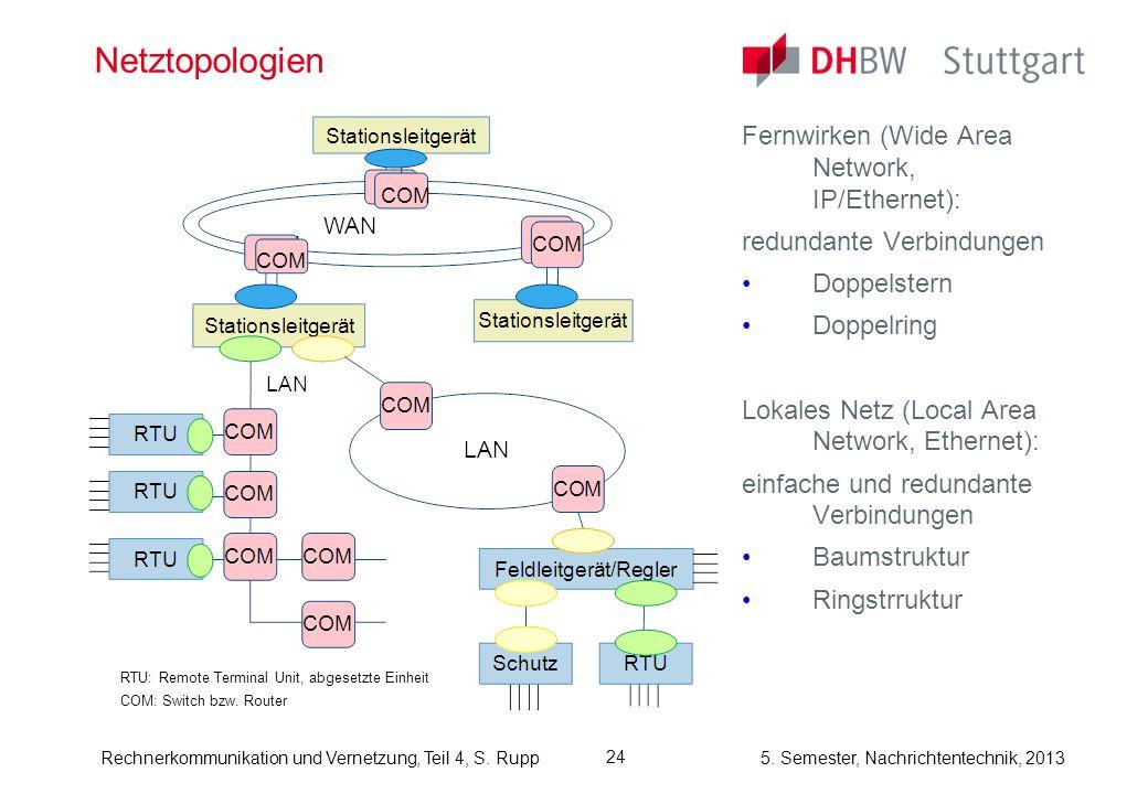 5. Semester, Nachrichtentechnik, 2013Rechnerkommunikation und Vernetzung, Teil 4, S. Rupp Netztopologien Fernwirken (Wide Area Network, IP/Ethernet):