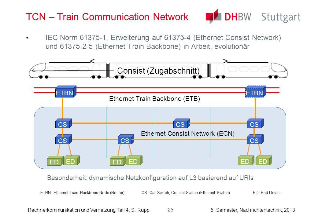 5. Semester, Nachrichtentechnik, 2013Rechnerkommunikation und Vernetzung, Teil 4, S. Rupp TCN – Train Communication Network IEC Norm 61375-1, Erweiter