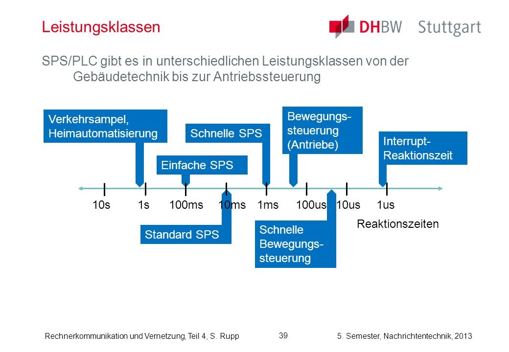 5. Semester, Nachrichtentechnik, 2013Rechnerkommunikation und Vernetzung, Teil 4, S. Rupp 39 Leistungsklassen SPS/PLC gibt es in unterschiedlichen Lei