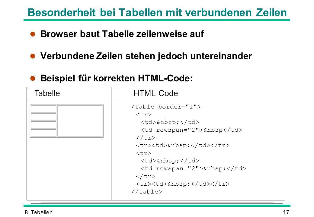 8. Tabellen17 Besonderheit bei Tabellen mit verbundenen Zeilen l Browser baut Tabelle zeilenweise auf l Verbundene Zeilen stehen jedoch untereinander