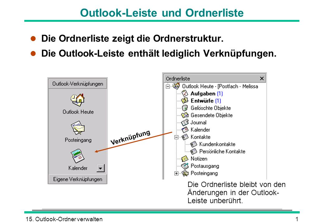 15. Outlook-Ordner verwalten1 Outlook-Leiste und Ordnerliste l Die Ordnerliste zeigt die Ordnerstruktur. l Die Outlook-Leiste enthält lediglich Verknü