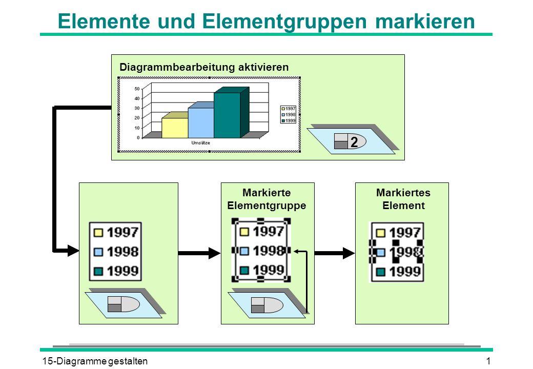 15-Diagramme gestalten1 Elemente und Elementgruppen markieren Diagrammbearbeitung aktivieren Markierte Elementgruppe Markiertes Element 2