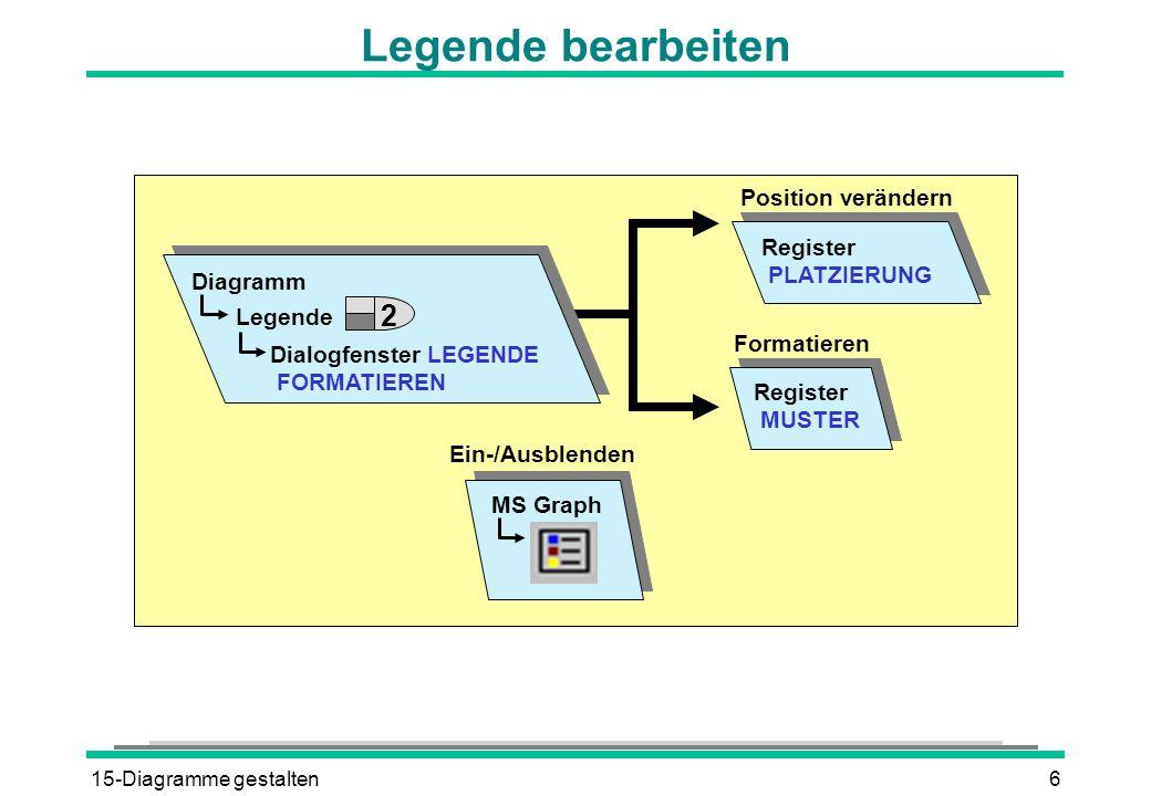 15-Diagramme gestalten6 Legende bearbeiten Diagramm Legende Dialogfenster LEGENDE FORMATIEREN Register PLATZIERUNG Position verändern Register MUSTER Formatieren MS Graph Ein-/Ausblenden 2