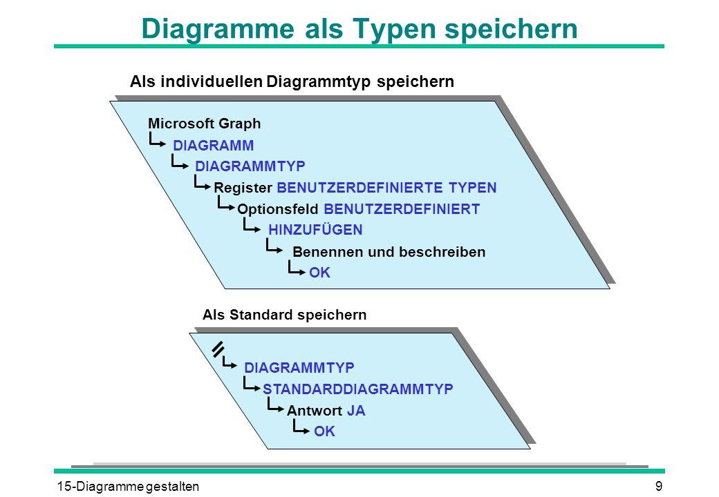 15-Diagramme gestalten9 Diagramme als Typen speichern DIAGRAMM DIAGRAMMTYP Register BENUTZERDEFINIERTE TYPEN Microsoft Graph Optionsfeld BENUTZERDEFINIERT HINZUFÜGEN Benennen und beschreiben OK Als individuellen Diagrammtyp speichern DIAGRAMMTYP STANDARDDIAGRAMMTYP Antwort JA OK Als Standard speichern