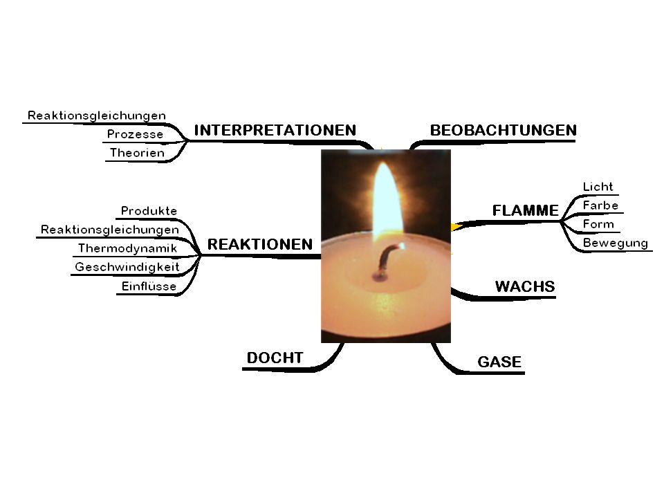 Wärmestrahlung der Flamme Während sich die glühenden Russpartikel nach oben bewegen, reagieren auch sie mit dem Luftsauerstoff und werden zu dem Gas Kohlendioxid.