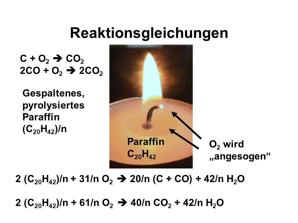 Schmelzenergie wird zugeführt Paraffin C 20 H 42 Glühender Russ Kohlenstoff, C und CO Docht Katalysator Kapillarität Paraffin als kleine Moleküle (C 2