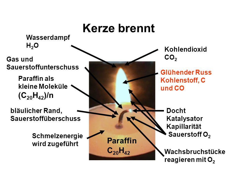 Schmelzenergie wird zugeführt Paraffin C 20 H 42 Glühender Russ Kohlenstoff, C und CO Docht Katalysator Kapillarität Paraffin als kleine Moleküle (C 20 H 42 )/n Wasserdampf H 2 O Gas und Sauerstoffunterschuss Sauerstoff O 2 Kohlendioxid CO 2 bläulicher Rand, Sauerstoffüberschuss Wachsbruchstücke reagieren mit O 2 Kerze brennt