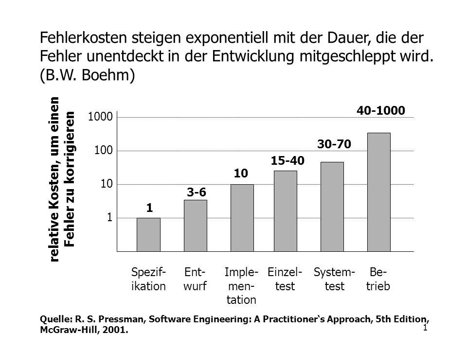 1 Fehlerkosten steigen exponentiell mit der Dauer, die der Fehler unentdeckt in der Entwicklung mitgeschleppt wird. (B.W. Boehm) 1000 100 10 1 1 3-6 1
