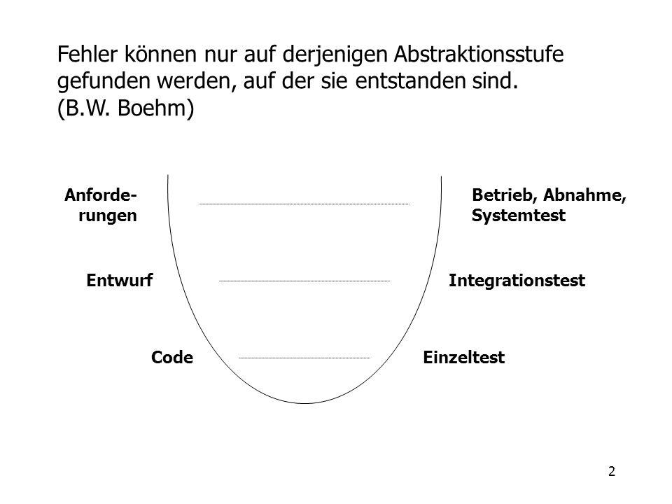2 Fehler können nur auf derjenigen Abstraktionsstufe gefunden werden, auf der sie entstanden sind. (B.W. Boehm) Anforde- rungen Entwurf Code Betrieb,