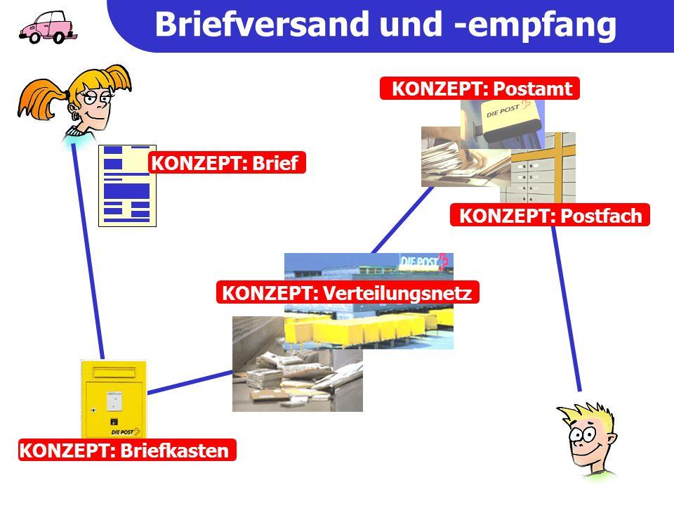 outgoing mail (SMTP) Server e-mail account E-Mail … das ganze elektronisch Internet incoming mail (POP/IMAP) server