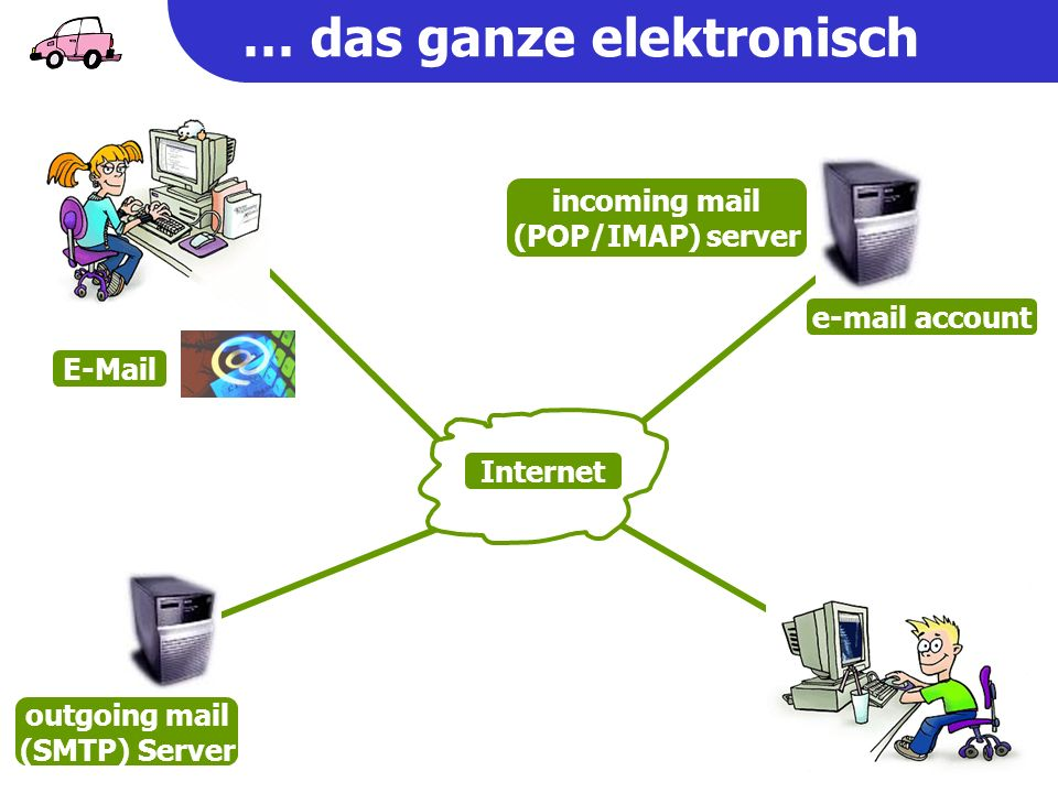 outgoing mail (SMTP) Server  account  … das ganze elektronisch Internet incoming mail (POP/IMAP) server