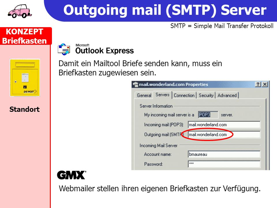 Outgoing mail (SMTP) Server KONZEPT Briefkasten SMTP = Simple Mail Transfer Protokoll Damit ein Mailtool Briefe senden kann, muss ein Briefkasten zugewiesen sein.