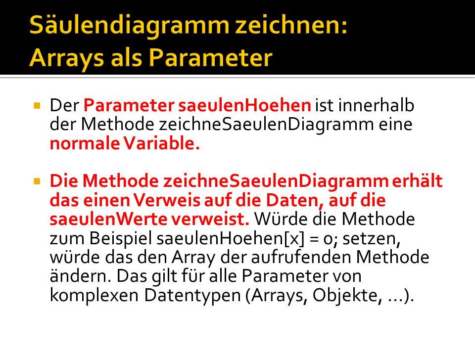 Der Parameter saeulenHoehen ist innerhalb der Methode zeichneSaeulenDiagramm eine normale Variable. Die Methode zeichneSaeulenDiagramm erhält das eine