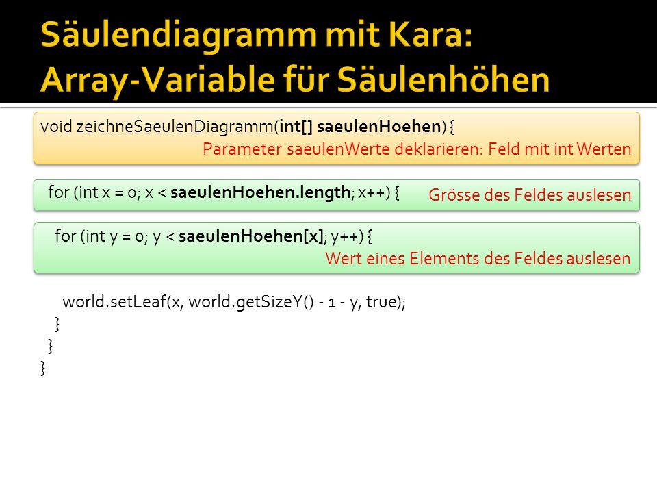 Wert eines Elements des Feldes auslesen Grösse des Feldes auslesen Parameter saeulenWerte deklarieren: Feld mit int Werten void zeichneSaeulenDiagramm(int[] saeulenHoehen) { for (int x = 0; x < saeulenHoehen.length; x++) { for (int y = 0; y < saeulenHoehen[x]; y++) { world.setLeaf(x, world.getSizeY() - 1 - y, true); }